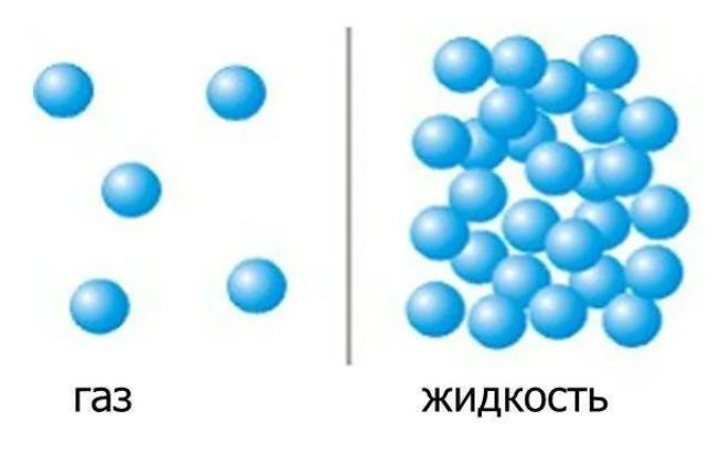 Строение газа и жидкости